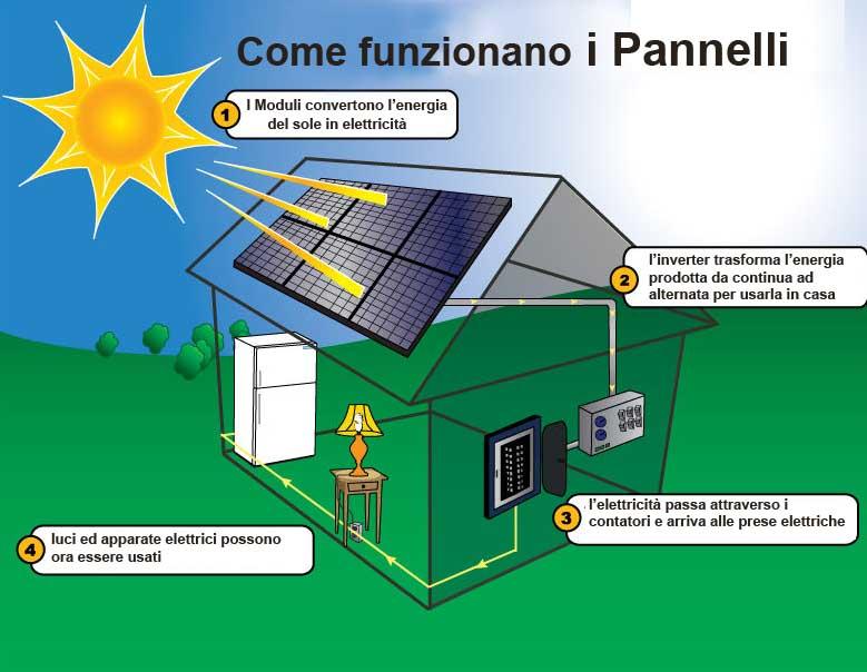 Pannello Solare Quanto Produce : Come funzionano i pannelli fotovoltaici per produrre
