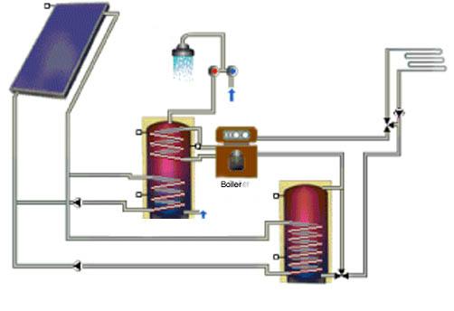 Pannelli solari termici per acqua calda quanto costano e for Diversi tipi di tubo di rame