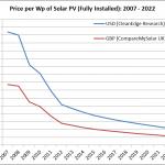 Costi dei Moduli Fotovoltaici nel 2018