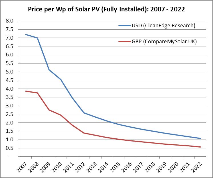 Costi Dei Moduli Fotovoltaici Nel 2018 Pannelli