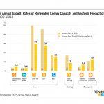 Investimento nel Fotovoltaico la Migliore opportunità per il Futuro