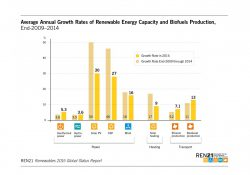 crescita produzione fotovoltaico