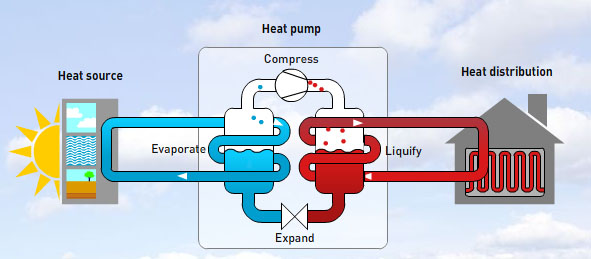 pompa di calore