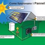Come Funzionano i Pannelli Fotovoltaici per produrre Energia Elettrica