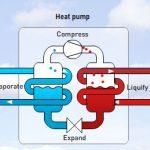 Pompa di Calore Funzionamento Opinioni e Prezzi