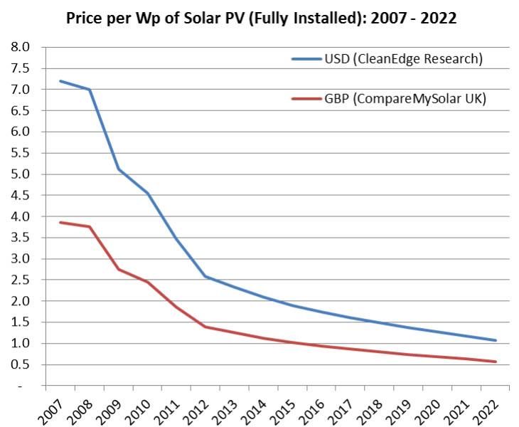 prezzi fotovoltaico 2017 2018