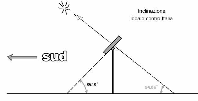 inclinazione-fotovoltaico